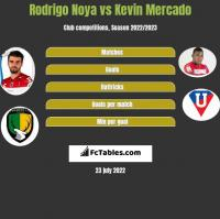Rodrigo Noya vs Kevin Mercado h2h player stats