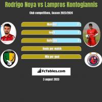 Rodrigo Noya vs Lampros Kontogiannis h2h player stats