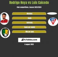Rodrigo Noya vs Luis Caicedo h2h player stats