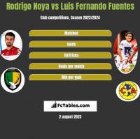 Rodrigo Noya vs Luis Fernando Fuentes h2h player stats