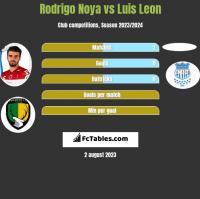 Rodrigo Noya vs Luis Leon h2h player stats