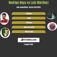 Rodrigo Noya vs Luis Martinez h2h player stats