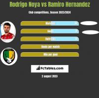Rodrigo Noya vs Ramiro Hernandez h2h player stats