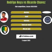 Rodrigo Noya vs Ricardo Chavez h2h player stats