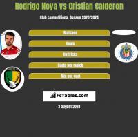 Rodrigo Noya vs Cristian Calderon h2h player stats