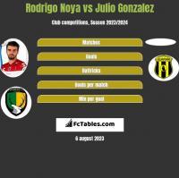 Rodrigo Noya vs Julio Gonzalez h2h player stats