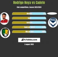 Rodrigo Noya vs Cadete h2h player stats