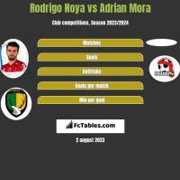 Rodrigo Noya vs Adrian Mora h2h player stats