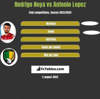 Rodrigo Noya vs Antonio Lopez h2h player stats