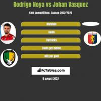 Rodrigo Noya vs Johan Vasquez h2h player stats