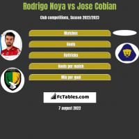Rodrigo Noya vs Jose Cobian h2h player stats