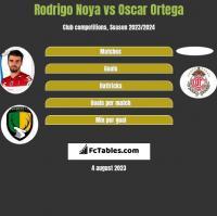 Rodrigo Noya vs Oscar Ortega h2h player stats