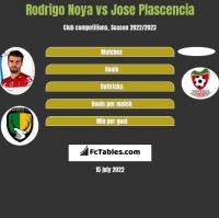 Rodrigo Noya vs Jose Plascencia h2h player stats