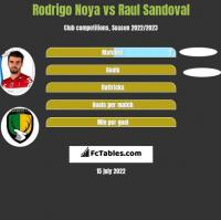 Rodrigo Noya vs Raul Sandoval h2h player stats