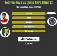 Rodrigo Noya vs Diego Nava Ramirez h2h player stats