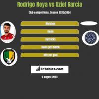 Rodrigo Noya vs Uziel Garcia h2h player stats