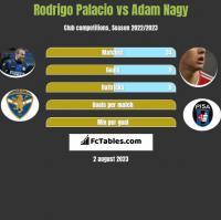 Rodrigo Palacio vs Adam Nagy h2h player stats