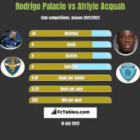 Rodrigo Palacio vs Afriyie Acquah h2h player stats