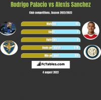 Rodrigo Palacio vs Alexis Sanchez h2h player stats