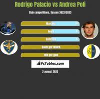 Rodrigo Palacio vs Andrea Poli h2h player stats