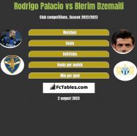 Rodrigo Palacio vs Blerim Dzemaili h2h player stats