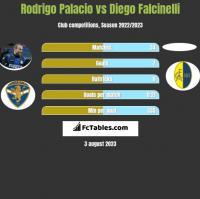 Rodrigo Palacio vs Diego Falcinelli h2h player stats