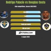 Rodrigo Palacio vs Douglas Costa h2h player stats
