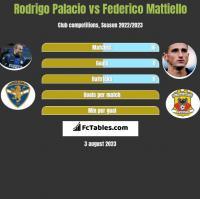 Rodrigo Palacio vs Federico Mattiello h2h player stats