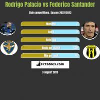 Rodrigo Palacio vs Federico Santander h2h player stats