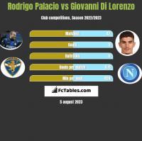 Rodrigo Palacio vs Giovanni Di Lorenzo h2h player stats