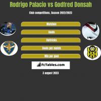 Rodrigo Palacio vs Godfred Donsah h2h player stats