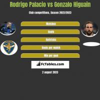 Rodrigo Palacio vs Gonzalo Higuain h2h player stats