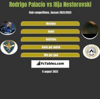 Rodrigo Palacio vs Ilija Nestorovski h2h player stats