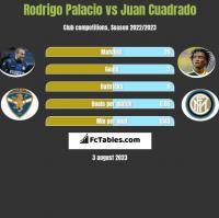Rodrigo Palacio vs Juan Cuadrado h2h player stats