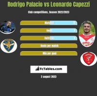Rodrigo Palacio vs Leonardo Capezzi h2h player stats