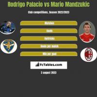 Rodrigo Palacio vs Mario Mandzukic h2h player stats