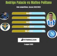 Rodrigo Palacio vs Matteo Politano h2h player stats