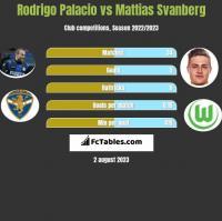 Rodrigo Palacio vs Mattias Svanberg h2h player stats