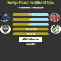 Rodrigo Palacio vs Mitchell Dijks h2h player stats