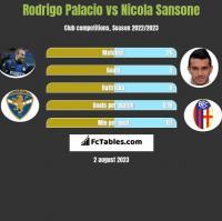 Rodrigo Palacio vs Nicola Sansone h2h player stats