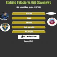 Rodrigo Palacio vs Orji Okwonkwo h2h player stats
