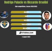 Rodrigo Palacio vs Riccardo Orsolini h2h player stats