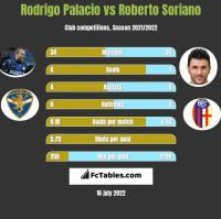 Rodrigo Palacio vs Roberto Soriano h2h player stats