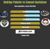 Rodrigo Palacio vs Samuel Gustafson h2h player stats