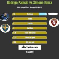 Rodrigo Palacio vs Simone Edera h2h player stats