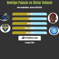 Rodrigo Palacio vs Victor Osimeh h2h player stats