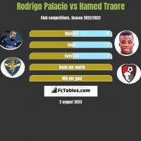 Rodrigo Palacio vs Hamed Traore h2h player stats