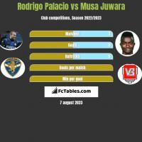 Rodrigo Palacio vs Musa Juwara h2h player stats