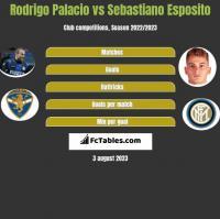Rodrigo Palacio vs Sebastiano Esposito h2h player stats
