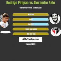 Rodrigo Pimpao vs Alexandre Pato h2h player stats